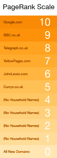 Page Rank Scale